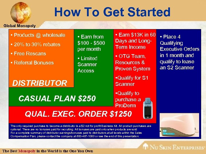 How To Get Started Global Monopoly • Products @ wholesale • 20% to 30%
