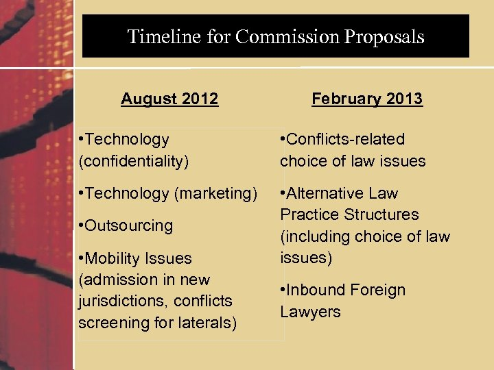 Timeline for Commission Proposals August 2012 February 2013 • Technology (confidentiality) • Conflicts-related choice