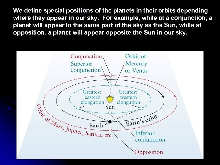 We define special positions of the planets in their orbits depending where they appear