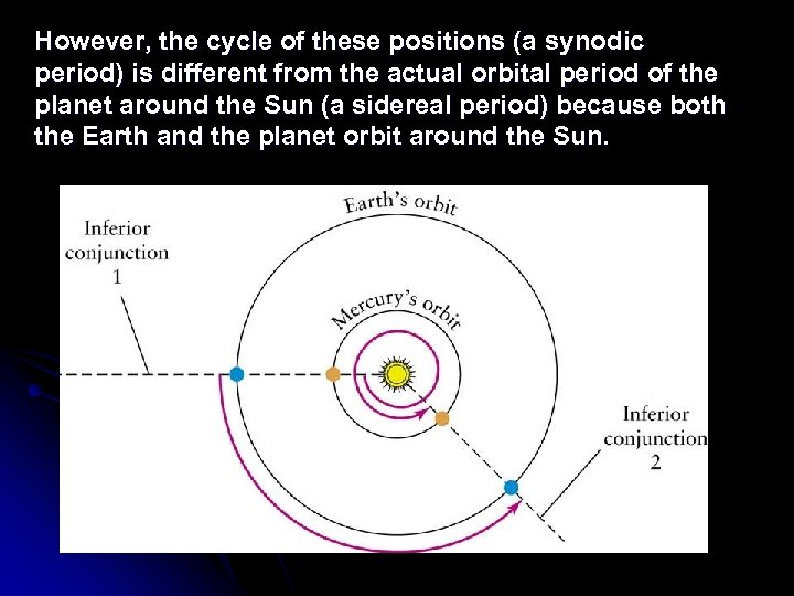 However, the cycle of these positions (a synodic period) is different from the actual