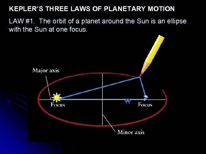 KEPLER'S THREE LAWS OF PLANETARY MOTION LAW #1. The orbit of a planet around