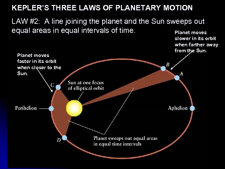 KEPLER'S THREE LAWS OF PLANETARY MOTION LAW #2: A line joining the planet and
