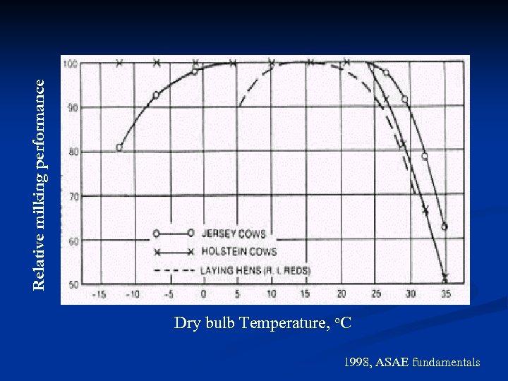 Relative milking performance Dry bulb Temperature, o. C 1998, ASAE fundamentals
