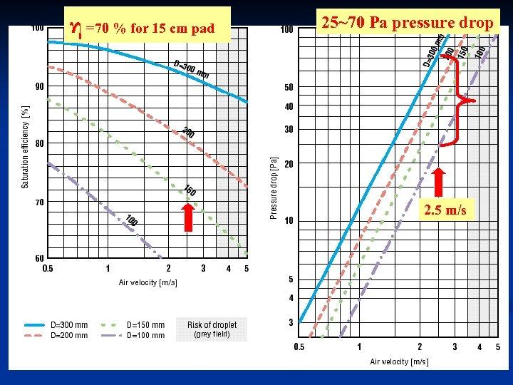 η =70 % for 15 cm pad 25~70 Pa pressure drop 2. 5 m/s