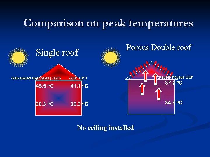 Comparison on peak temperatures Porous Double roof Single roof Galvanized steel plate (GSP) 45.