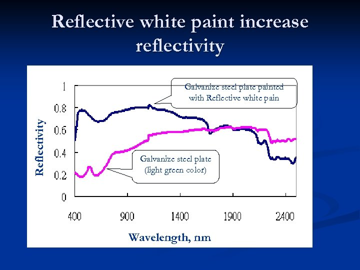 Reflective white paint increase reflectivity Reflectivity Galvanize steel plate painted with Reflective white pain