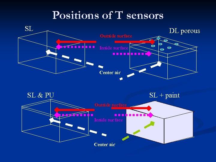 Positions of T sensors SL Outside surface DL porous Inside surface Center air SL