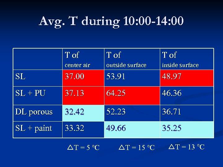 Avg. T during 10: 00 -14: 00 T of center air outside surface inside