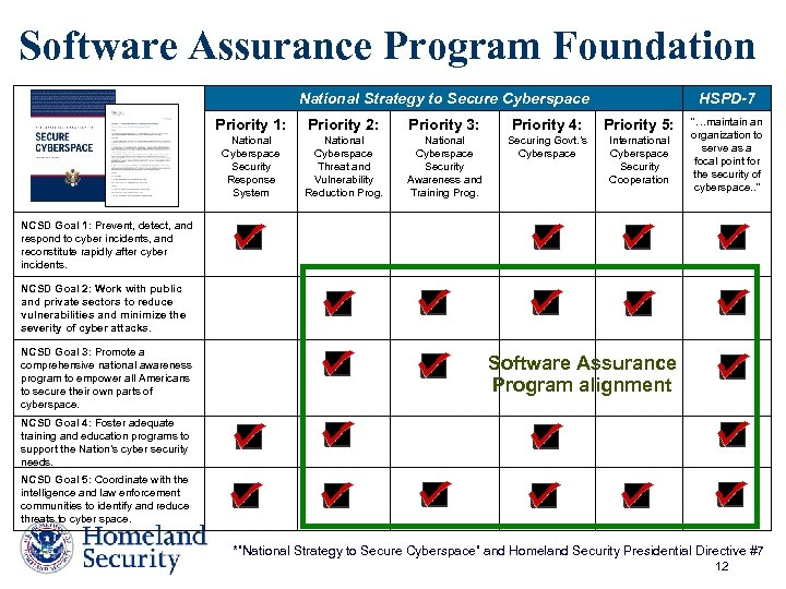 Software Assurance Program Foundation National Strategy to Secure Cyberspace HSPD-7 Priority 1: Priority 2: