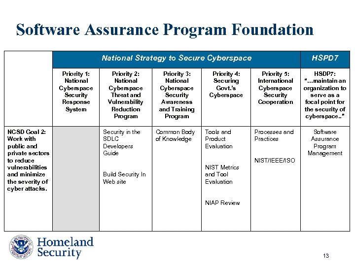 Software Assurance Program Foundation National Strategy to Secure Cyberspace Priority 1: National Cyberspace Security