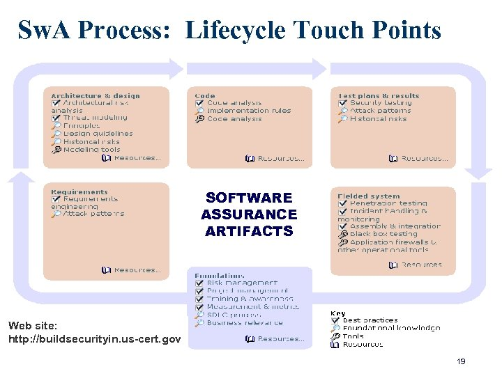 Sw. A Process: Lifecycle Touch Points SOFTWARE ASSURANCE ARTIFACTS Web site: http: //buildsecurityin. us-cert.
