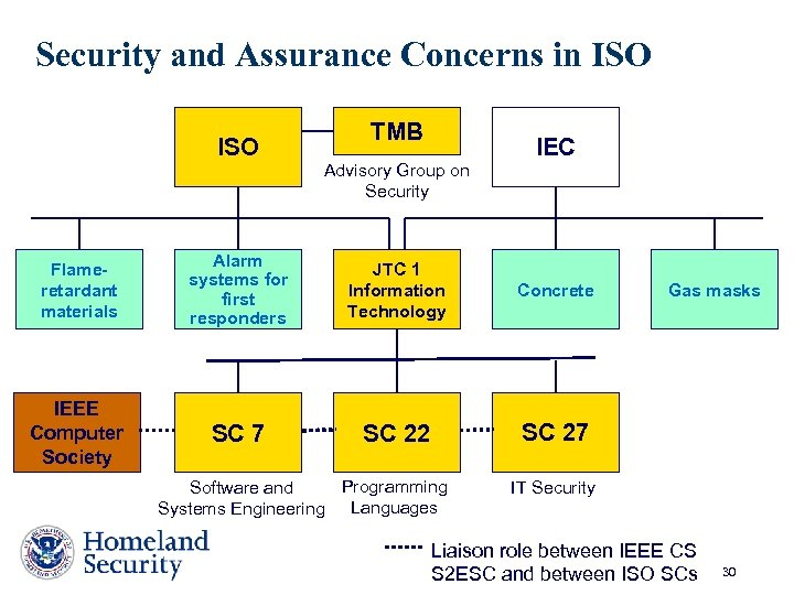 Security and Assurance Concerns in ISO TMB Advisory Group on Security IEC Flameretardant materials