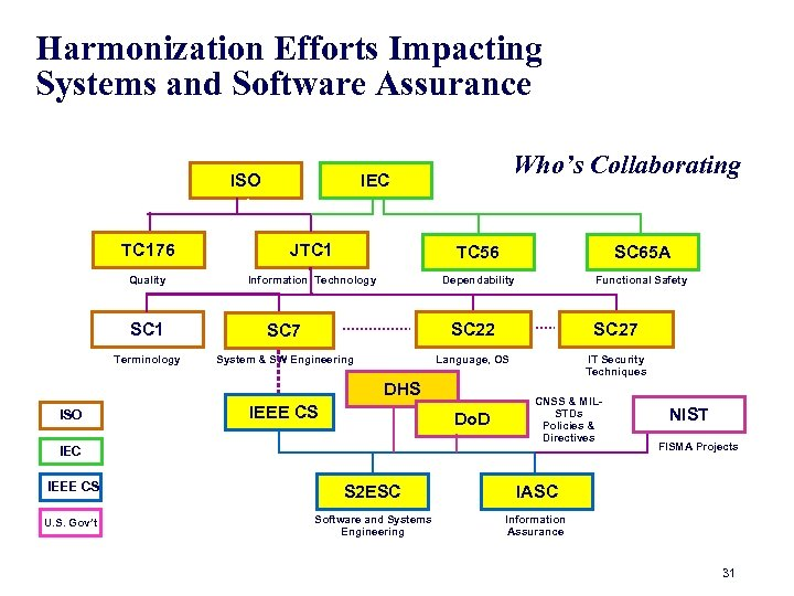 Harmonization Efforts Impacting Systems and Software Assurance ISO Who's Collaborating IEC TC 176 JTC
