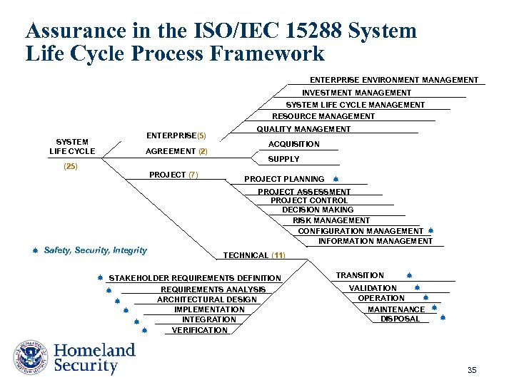 Assurance in the ISO/IEC 15288 System Life Cycle Process Framework ENTERPRISE ENVIRONMENT MANAGEMENT INVESTMENT