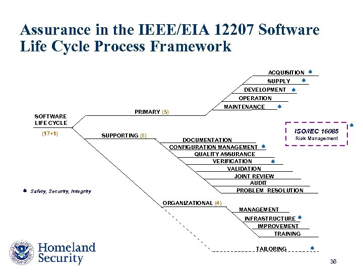 Assurance in the IEEE/EIA 12207 Software Life Cycle Process Framework ACQUISITION SUPPLY DEVELOPMENT OPERATION