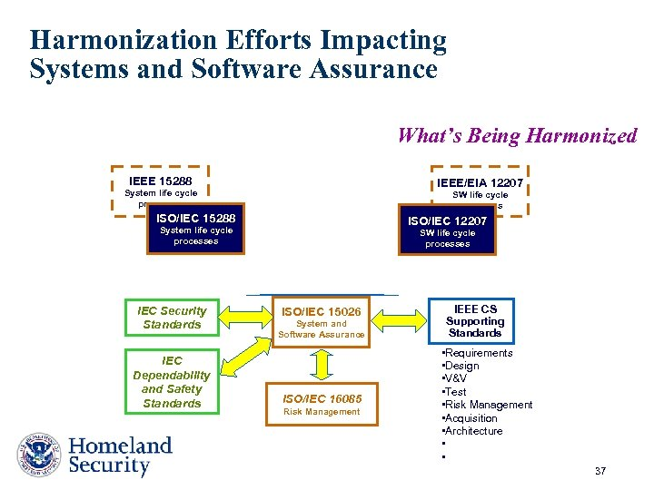 Harmonization Efforts Impacting Systems and Software Assurance What's Being Harmonized IEEE 15288 IEEE/EIA 12207