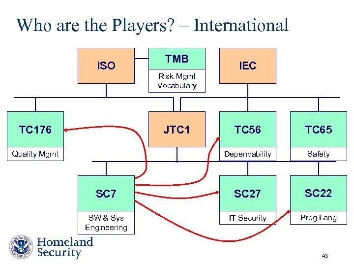 Who are the Players? – International ISO TC 176 TMB Risk Mgmt Vocabulary JTC