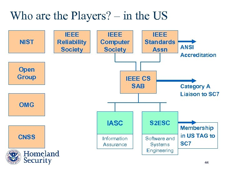 Who are the Players? – in the US NIST IEEE Reliability Society IEEE Computer