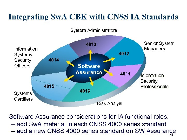 Integrating Sw. A CBK with CNSS IA Standards System Administrators Information Systems Security Officers