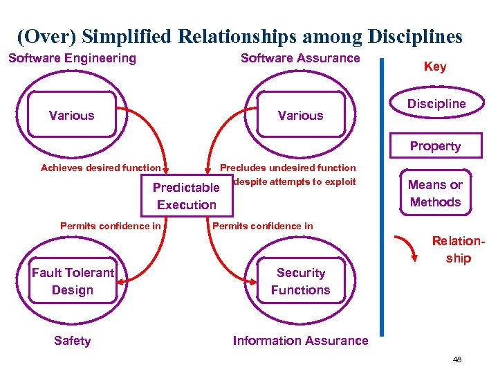(Over) Simplified Relationships among Disciplines Software Engineering Software Assurance Various Key Discipline Property Achieves