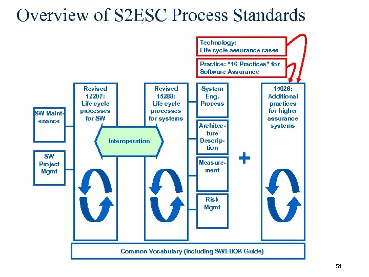 """Overview of S 2 ESC Process Standards Technology: Life cycle assurance cases Practice: """""""