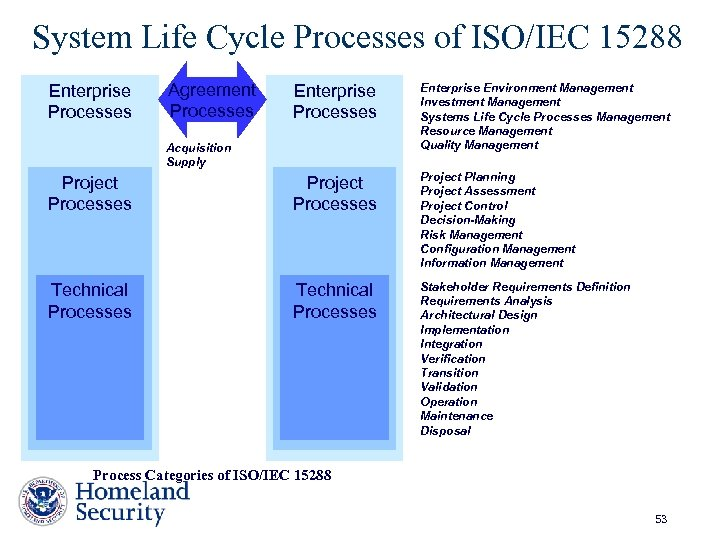 System Life Cycle Processes of ISO/IEC 15288 Enterprise Processes Agreement Processes Enterprise Environment Management