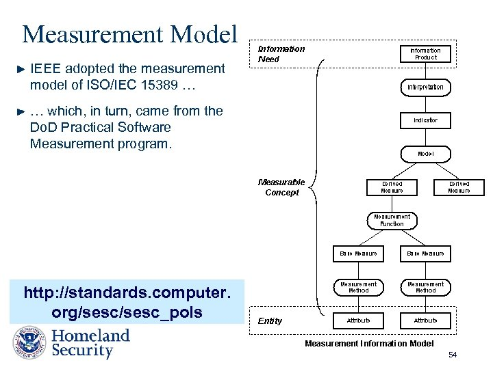 Measurement Model IEEE adopted the measurement model of ISO/IEC 15389 … … which, in