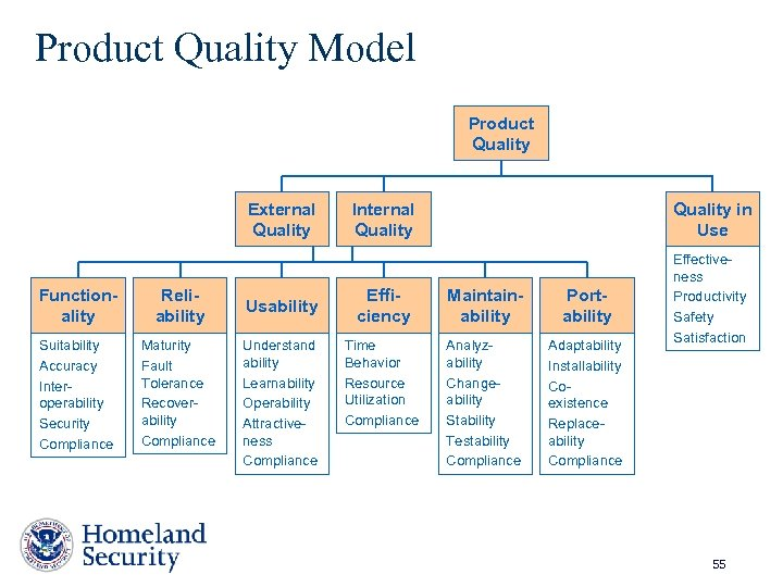Product Quality Model Product Quality External Quality Functionality Reliability Suitability Accuracy Interoperability Security Compliance