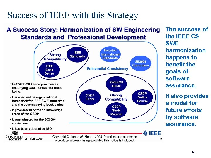 Success of IEEE with this Strategy The success of the IEEE CS SWE harmonization