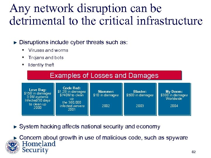 Any network disruption can be detrimental to the critical infrastructure Disruptions include cyber threats