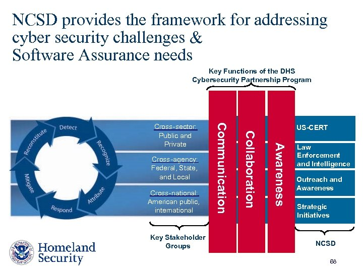 NCSD provides the framework for addressing cyber security challenges & Software Assurance needs Key