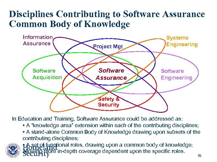 Disciplines Contributing to Software Assurance Common Body of Knowledge Information Assurance Software Acquisition Project
