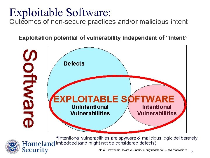 Exploitable Software: Outcomes of non-secure practices and/or malicious intent Exploitation potential of vulnerability independent