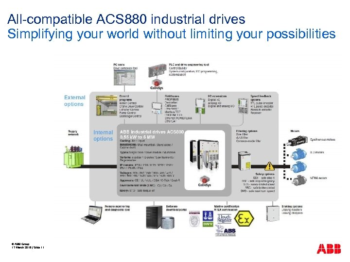All-compatible ACS 880 industrial drives Simplifying your world without limiting your possibilities © ABB