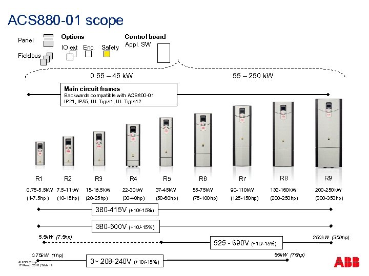 ACS 880 -01 scope Options Panel IO ext Enc. Safety Control board Appl. SW