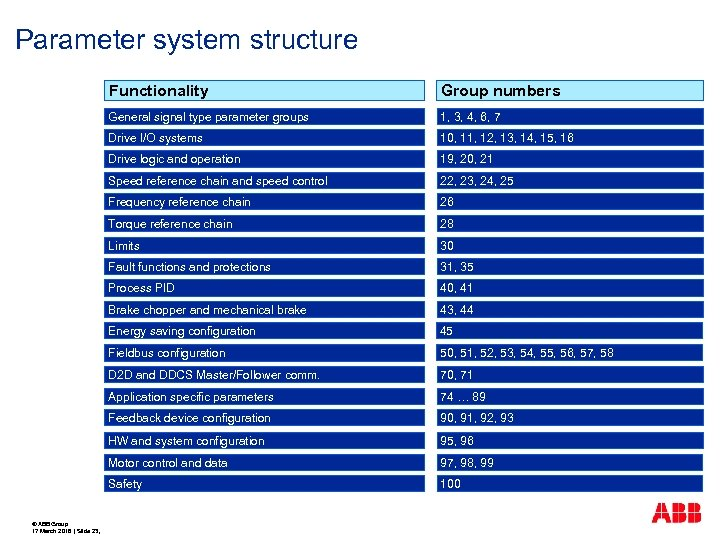 Parameter system structure Functionality General signal type parameter groups 1, 3, 4, 6, 7