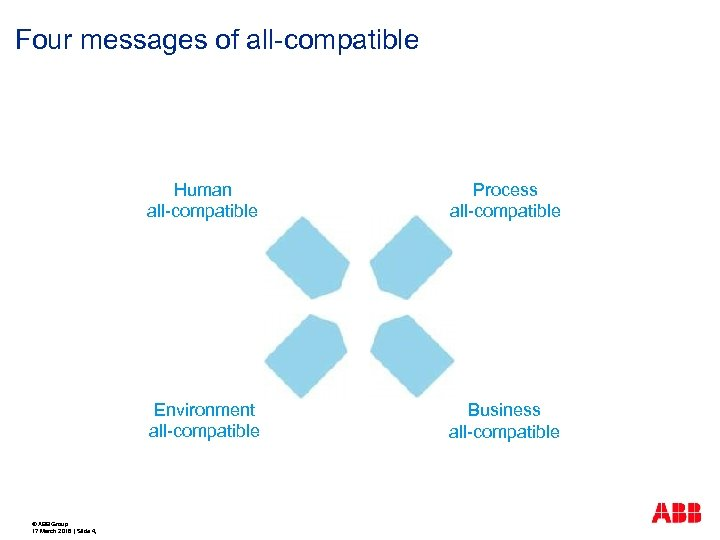 Four messages of all-compatible Human all-compatible Environment all-compatible © ABB Group 17 March 2018