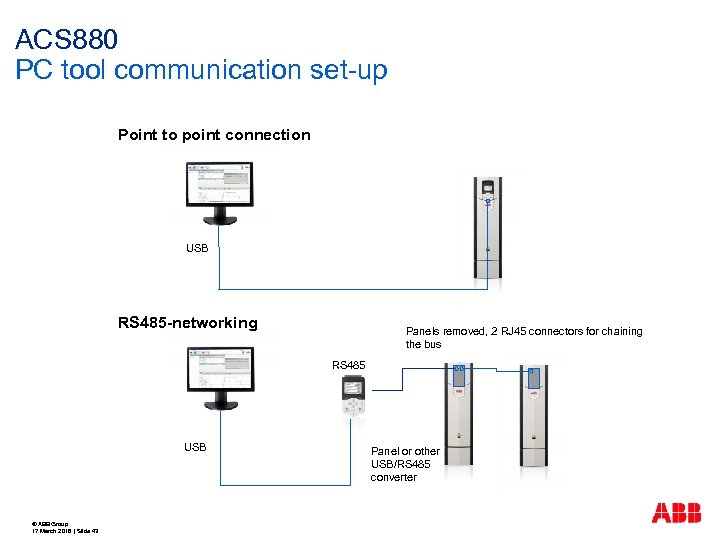 ACS 880 PC tool communication set-up Point to point connection USB RS 485 -networking