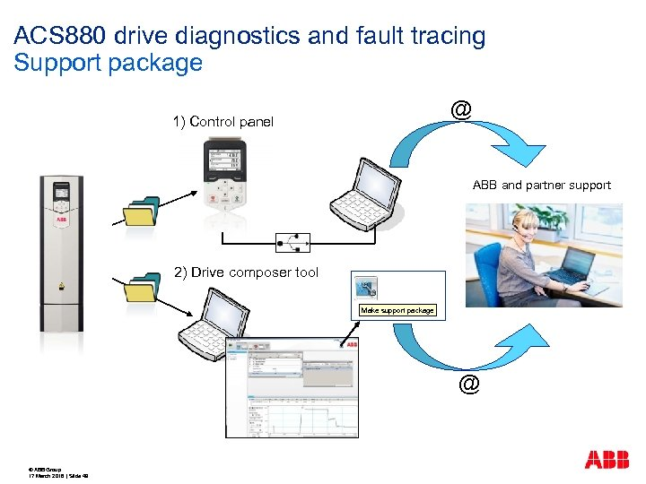 ACS 880 drive diagnostics and fault tracing Support package @ 1) Control panel ABB