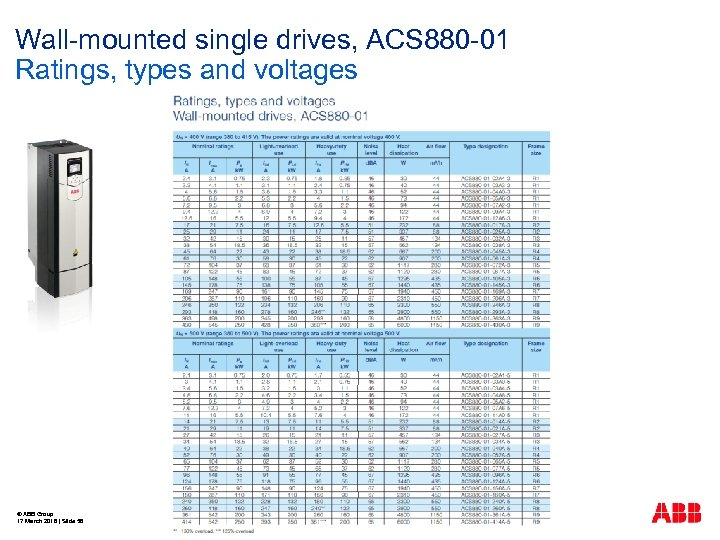Wall-mounted single drives, ACS 880 -01 Ratings, types and voltages © ABB Group 17