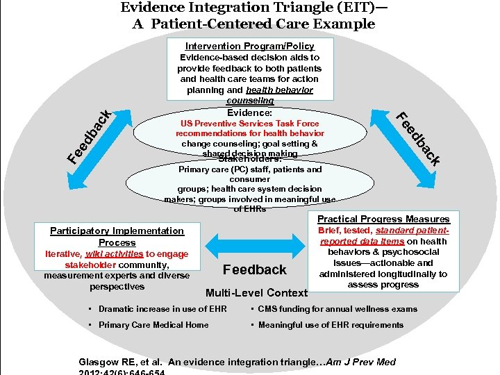 Evidence Integration Triangle (EIT)— A Patient-Centered Care Example Intervention Program/Policy ba ed Primary care