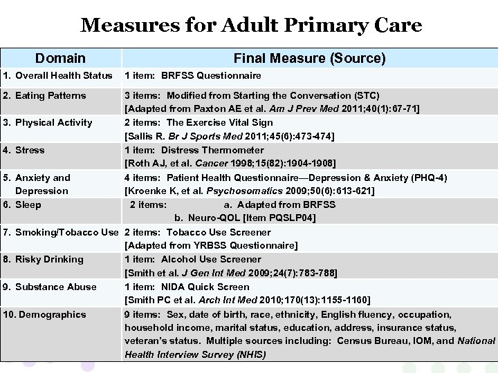 Measures for Adult Primary Care Domain 1. Overall Health Status 2. Eating Patterns Final