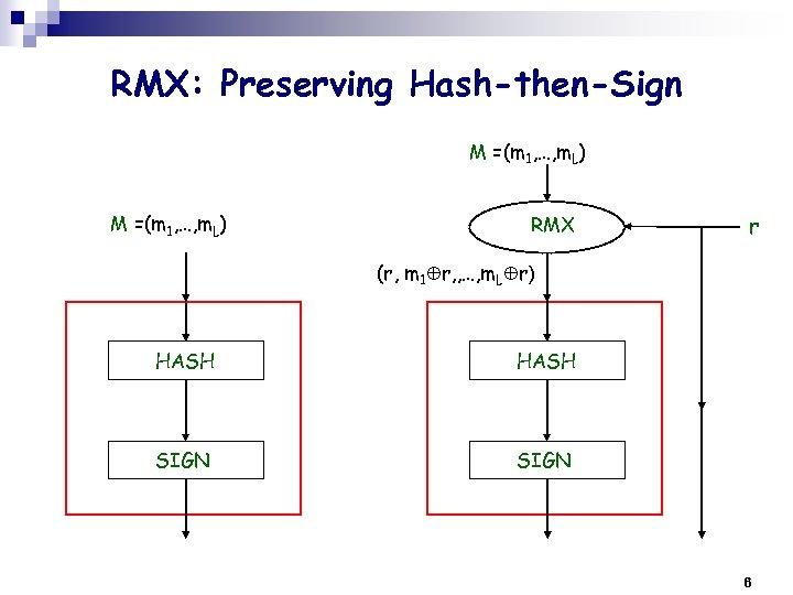 RMX: Preserving Hash-then-Sign M =(m 1, …, m. L) RMX r (r, m 1