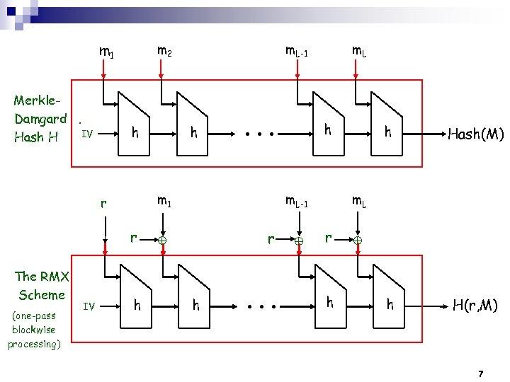 m 1 Merkle. Damgard. IV Hash H m 2 h r (one-pass blockwise processing)