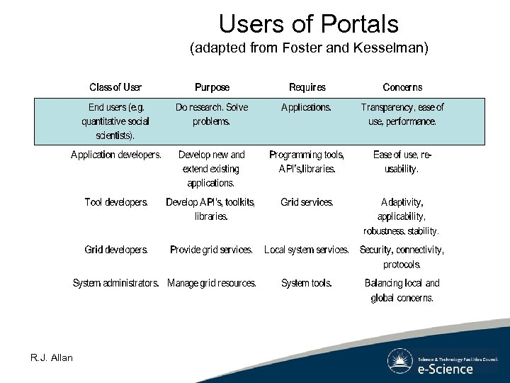 Users of Portals (adapted from Foster and Kesselman) R. J. Allan