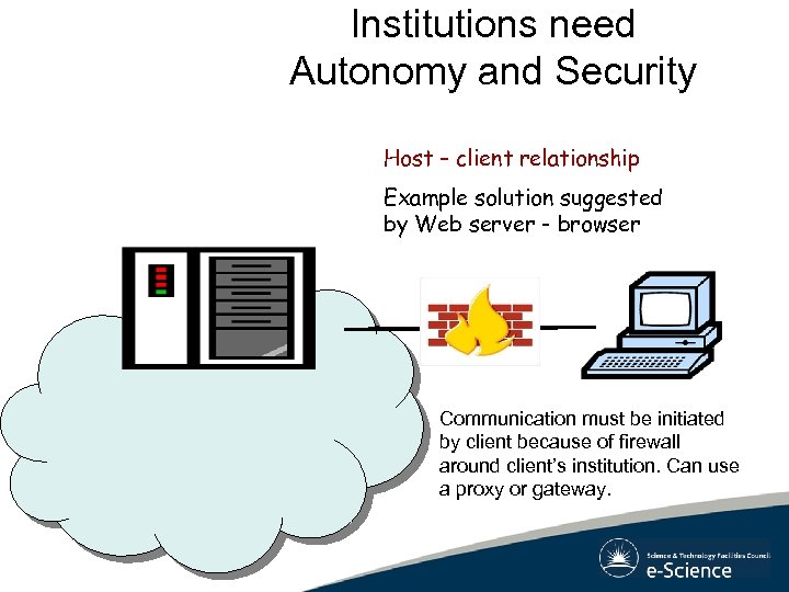 Institutions need Autonomy and Security Host – client relationship Example solution suggested by Web