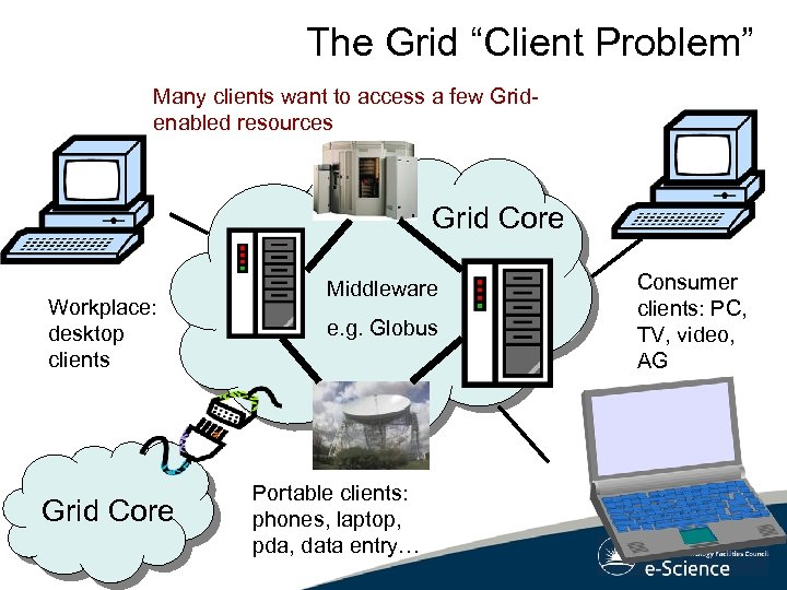 """The Grid """"Client Problem"""" Many clients want to access a few Gridenabled resources Grid"""