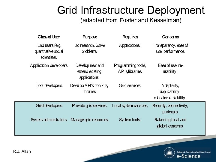 Grid Infrastructure Deployment (adapted from Foster and Kesselman) R. J. Allan