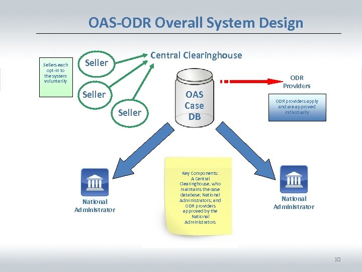 OAS-ODR Overall System Design Sellers each opt-in to the system voluntarily Central Clearinghouse Seller