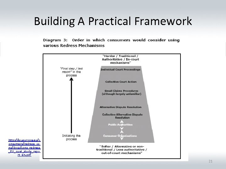 Building A Practical Framework http: //ec. europa. eu/c onsumers/redress_co ns/docs/cons_redress _EU_qual_study_repo rt_en. pdf 21